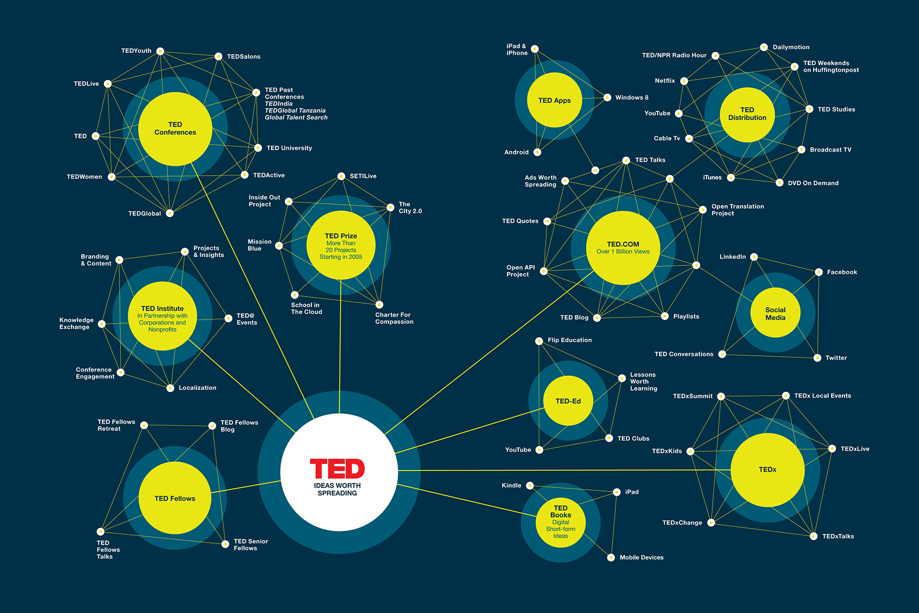 What is TED  and TED Talk?