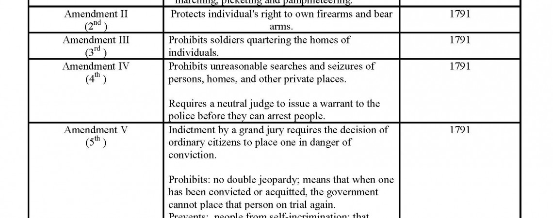 The American Constitution. The 27 Amendments Made To Constitution Pdf. Worksheet. 27 Amendments Worksheet At Clickcart.co
