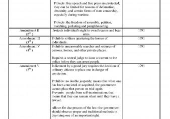 Topics Bill of Rights