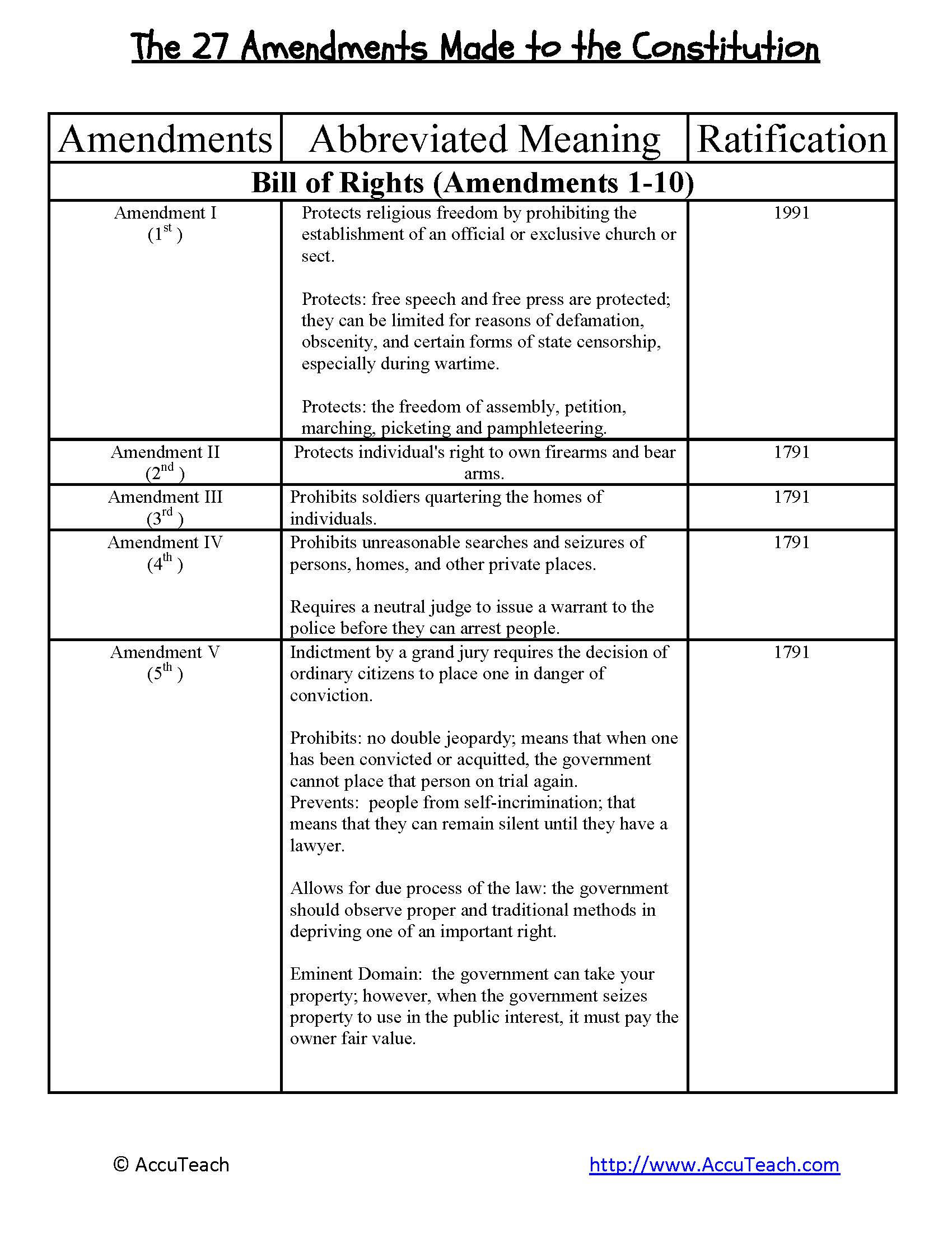 Reading Comprehension Amendment Process