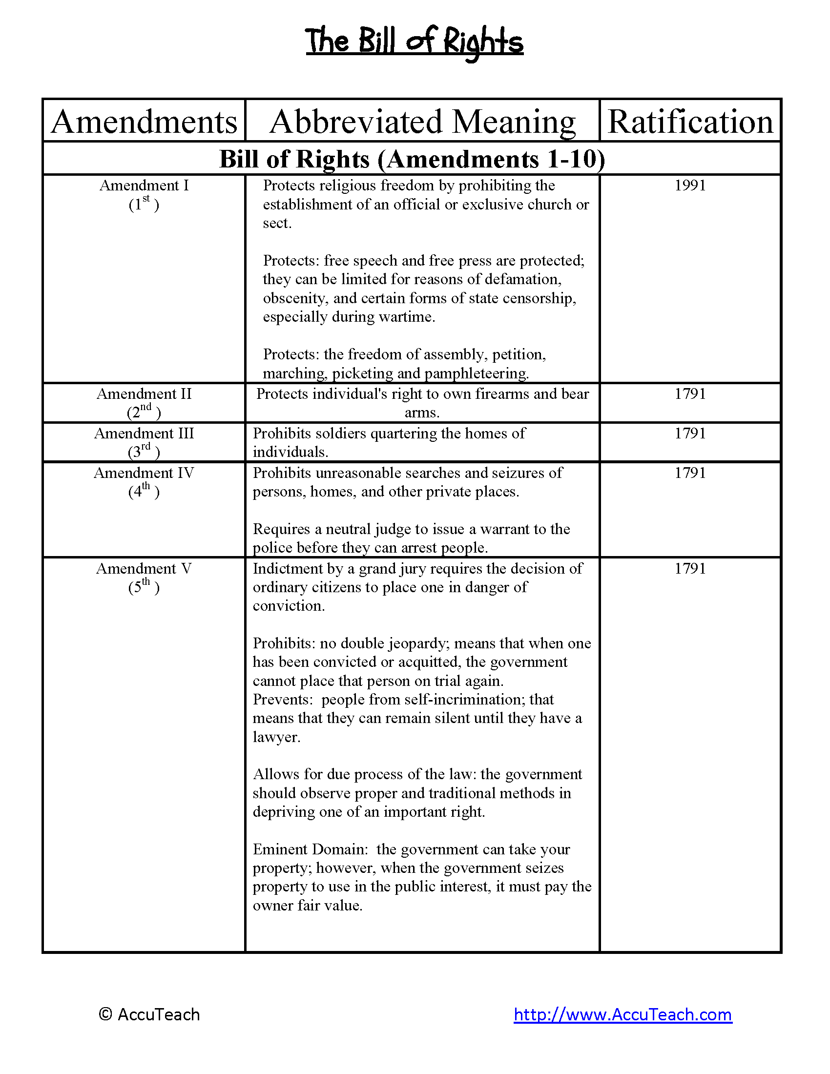 Worksheets Constitutional Amendments Worksheet bill of rights page 1 png the student will explain how a citizens are protected under u s constitution responsibilities citizen